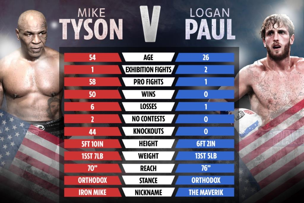 Logan Paul backs himself against Mike Tyson after draw with Floyd Mayweather